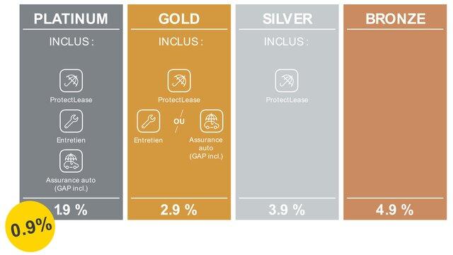 0,9% Leasing Platinum