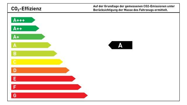 CO₂-Energieeffizienzklasse A