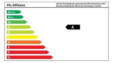 CO2-Energieeffizienzklasse A