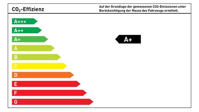 CO₂-Energieeffizienzklasse A+