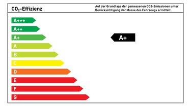 Energeieffizienzklasse A Plus