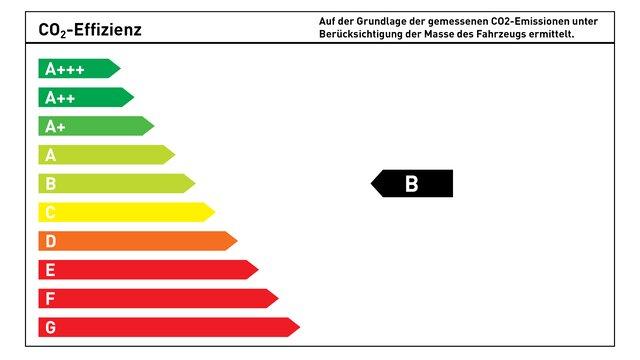 CO₂-Energieeffizienzklasse B
