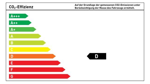 CO₂-Energieeffizienzklasse D