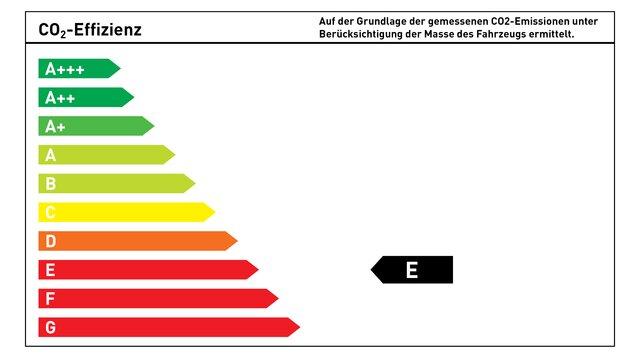 CO₂-Energieeffizienzklasse E