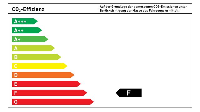 CO₂-Energieeffizienzklasse F