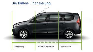 Dacia Drei Wege Finanzierung