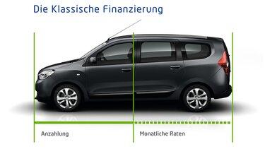 Dacia Variofinanzierung