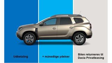 Dacia privatleasing fordeling