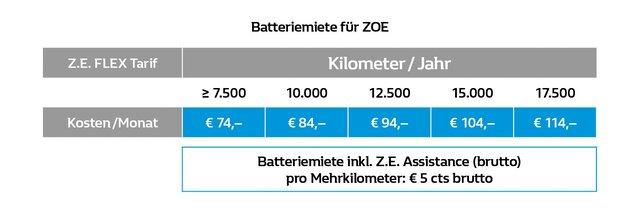 Batteriemiete ZOE