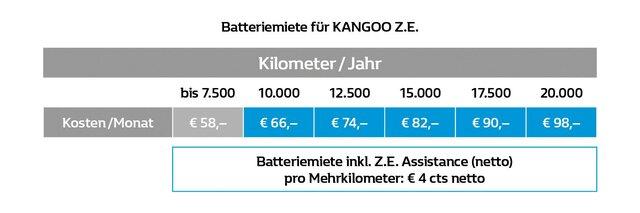 Batteriemiete KANGOO ZE