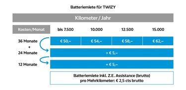 Batteriemiete TWIZY