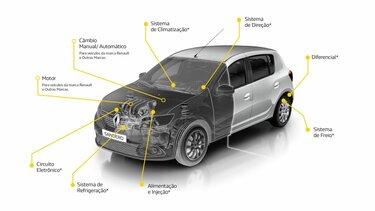 coberturas garantia mecanica Renault SELECTION