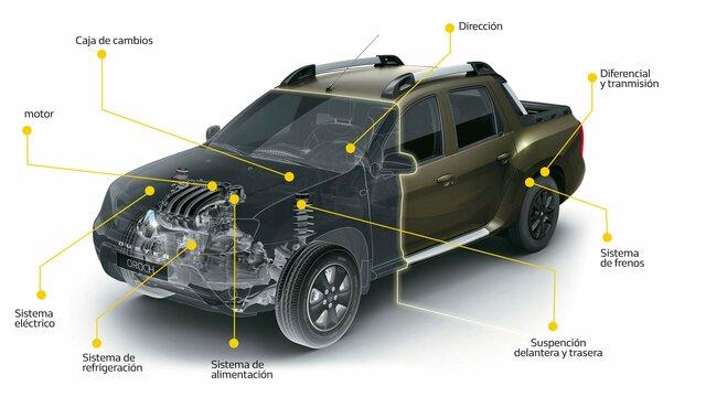 Renault Selection Garantías Coberturas