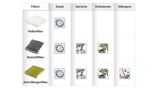 Allergiefiltertabelle - Alle Renault Filter im Überblick