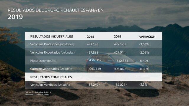 Renault en España - Renault España
