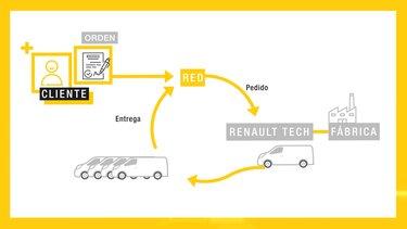 Renault Tech