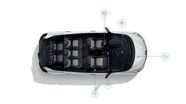 SCENIC, explication des 4 modes de conduite