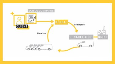 Renault Tech - Délais