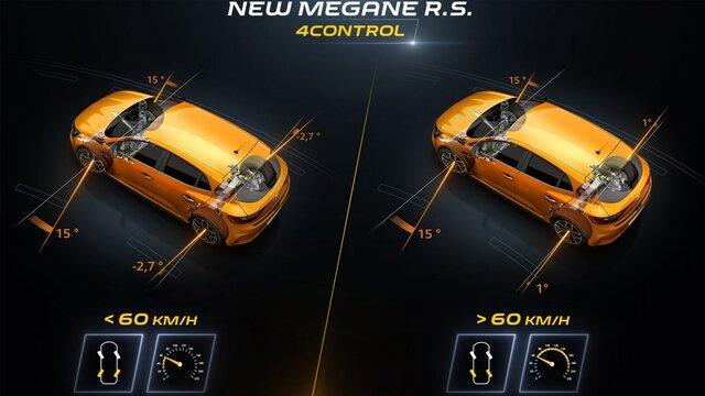Tehnologia Renault MEGANE R.S.: 4CONTROL