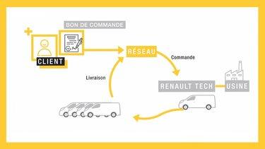 Renault Tech, op- en ombouwmogelijkheden en aanpassingen