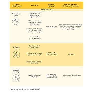tabela ubezpieczeń renault