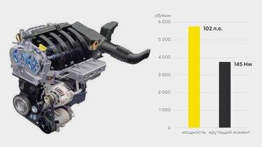 K4M — 1,6 л, 102 л.с. АКПП